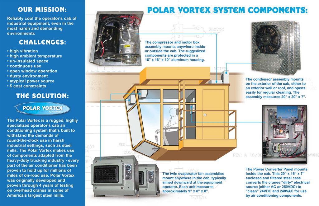 Polar Vortex Brochure (inside)